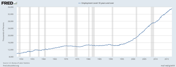 Employment level for seniors aged 55 and up has more than doubled over the past two decades.