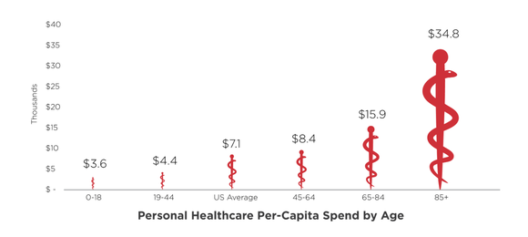 Healthcare spending by age group.