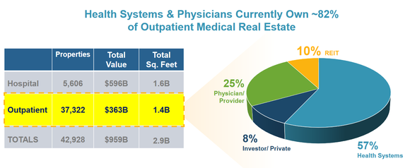 Ownership structure of outpatient medical real estate.