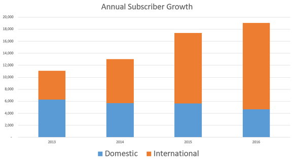Chart showing annual subscriber gains rising each year since 2013.