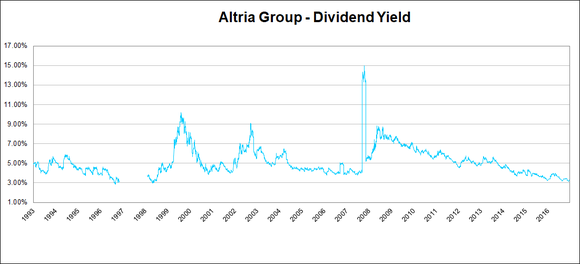 Altria dividend yield.
