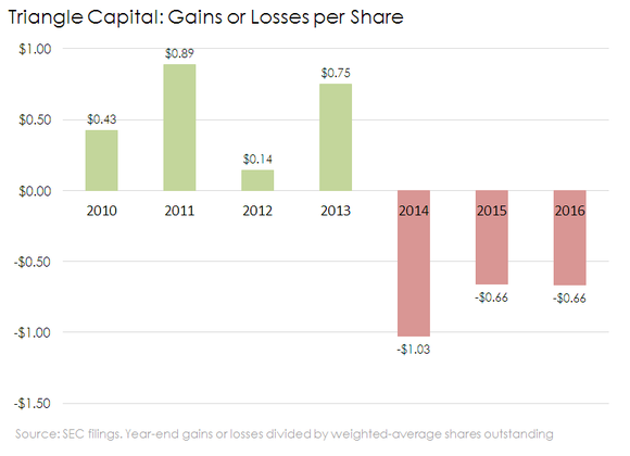 TCAP gains or losses per share