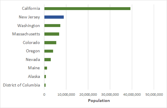 Recreational marijuana states ranked by population