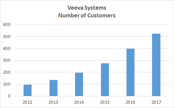 Veeva Systems customer count chart