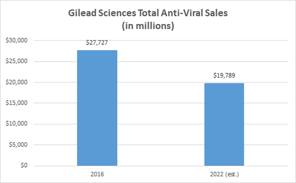 Gilead Sciences total anti-viral sales chart