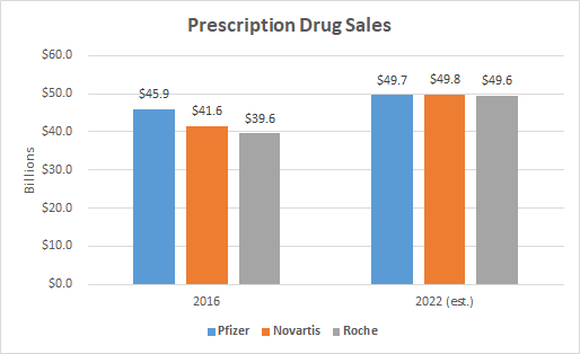 A bar chart showing prescription drug sales for the top three drugmakers.