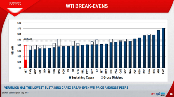 Vermilion compared to peers, showing $40 per barrel breakeven point