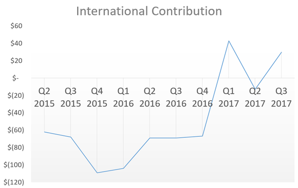 Chart showing international profit contribution rising over time.