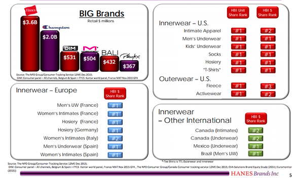 Charts showing Hanesbrands holds the No. 1 or No. 2 market position in a variety of key categories.