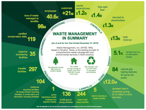 Waste Management business summary