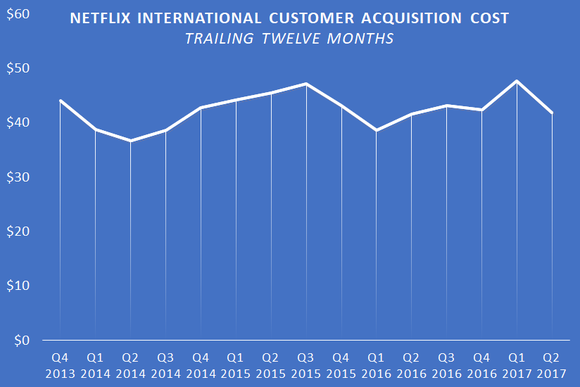 A chart showing Netflix's TTM international customer acquisition cost.