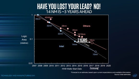 Intel slide claiming a three-year lead over its competition.