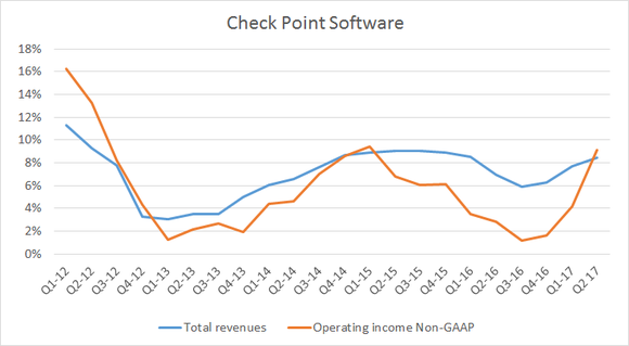 operating income growth now outpacing revenue growth