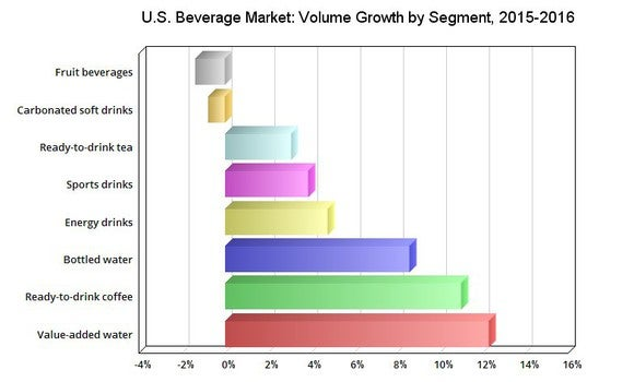 Beverage shipments growth in the U.S., 2015-2016.