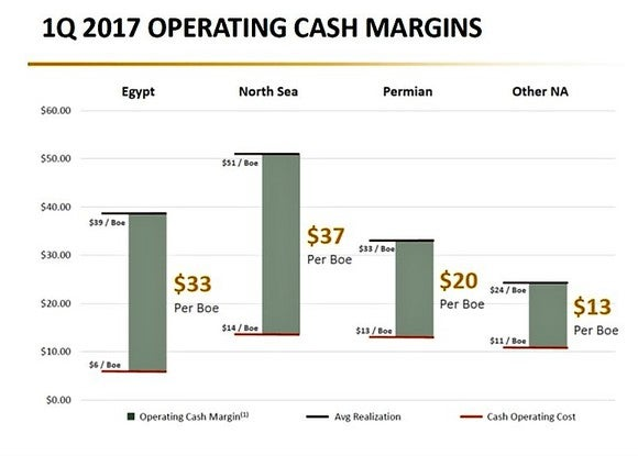 Apache Q1 operating cash margin chart