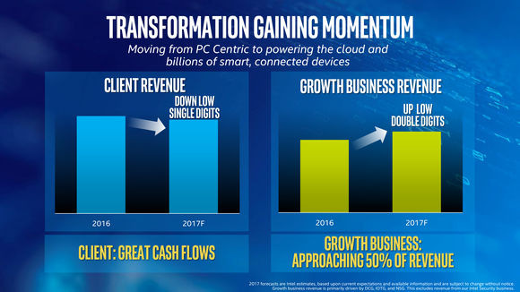 High-level charts outlining Intel's shift from client computing to higher-growth businesses.