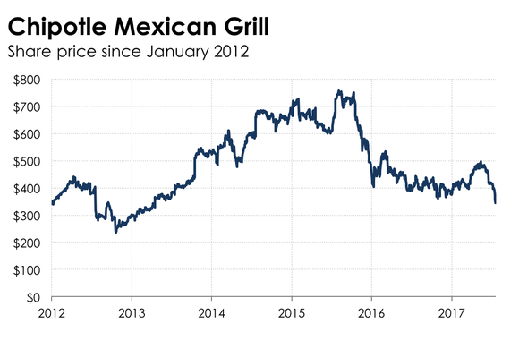 Graph showing Chipotle's share price since January 2012.