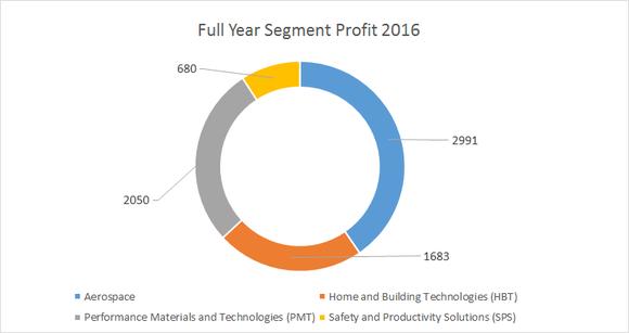 honeywell's 2016 segment profit