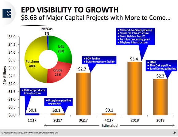 Bar graph showing Enterprise's planned capital projects per reporting period through 2019, and pie chart showing the percentage of spending per segment.