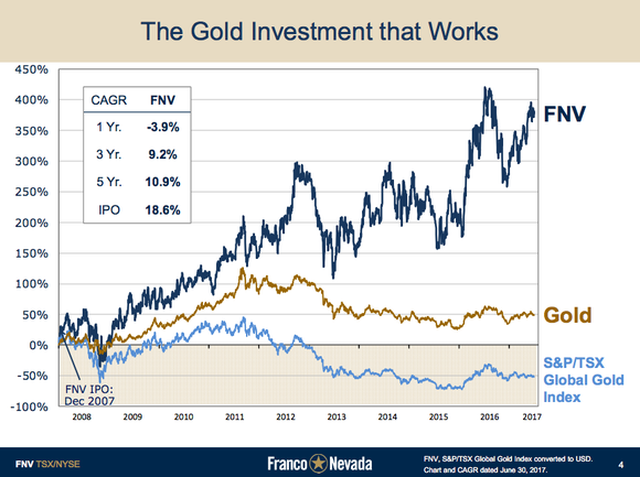 Investor presentation slide showing Franco Nevada's stock price has continued to go higher despite falling gold prices.
