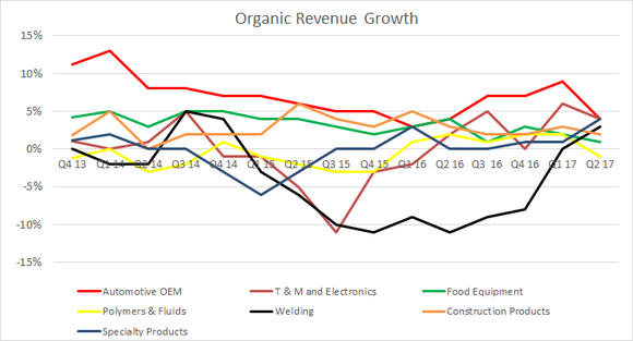 organic growth rate by segment