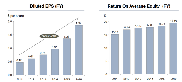 Bar charts showing BofI's earnings per share and return on equity since 2011.