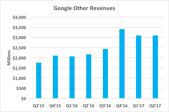 Chart showing Google Other Revenues growing