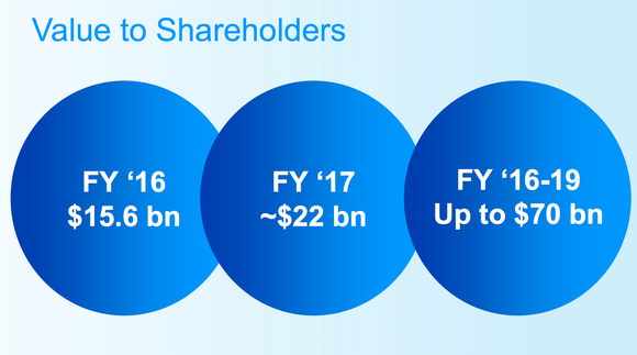 P&G excels at returning cash to shareholders.