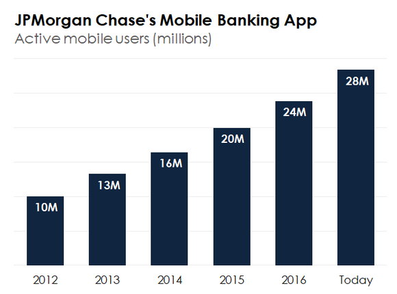 A bar graph shows JPMorgan Chase's growth in mobile banking users since 2012.