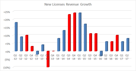 new licebnse revenue growth
