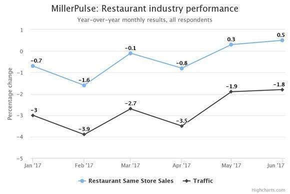 Although same-store sales are increasing, foot traffic is still declining