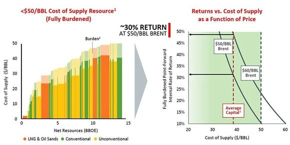 Chart of ConocoPhillips' costs and returns