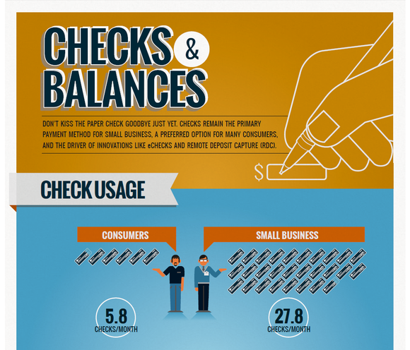 Infographic about checks from Deluxe.