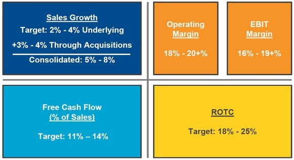 Emerson's 2021 goals: consolidated growth of 5%-8%; EBIT margin of 16%-19%; free cash flow 11%-14% of sales; return on total capital 18%-25%.
