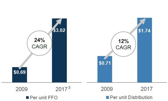 Graphs showing the growth in Brookfield Infrastructure's FFO and dividend between 2009 and 2017