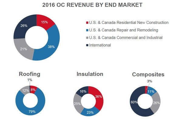 Pie charts showing Owens Corning's revenue by end market.