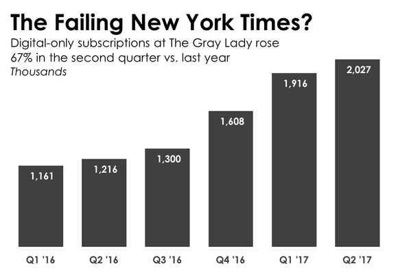 Graph showing growth of digital-only subscriptions at NYTimes