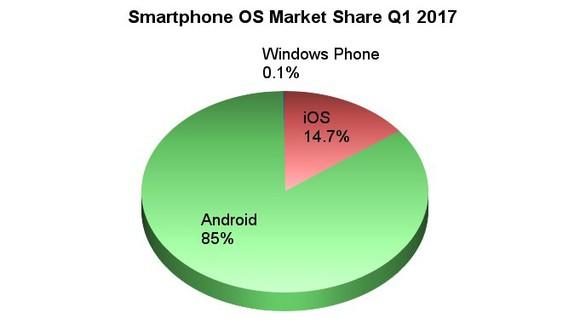 Smartphone OS Market Share, Q1 2017.