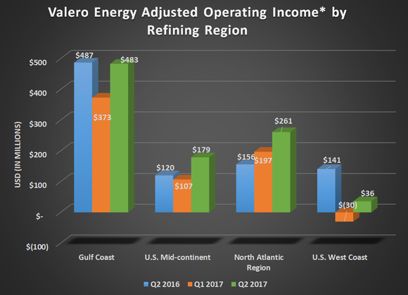 VLO adjusted operating income by refining region for Q2 2016, Q1 2017, and Q2 2017.Shows gains across the board compared to prior quarter