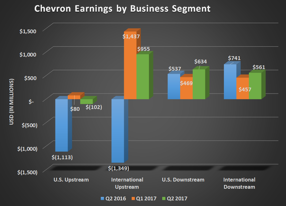 CVX earnings by business segment for Q2 2016, Q1 2017, and Q2 2017. Shows both upstream segments growing significantly with downstream segments maintaining steady results