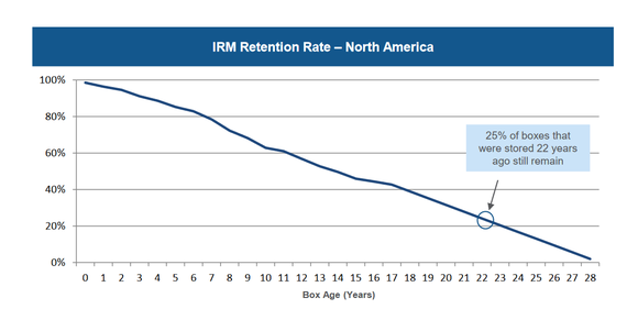 Iron Mountain's retention rate.