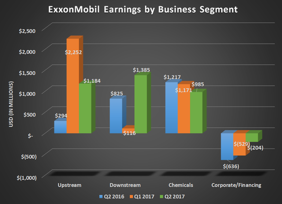 XOM earnings by business segment for Q2 2016, Q1 2017, and Q2 2017. Shows gains from downstream and reuced corporate & financing expenses