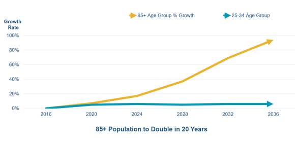 Projected growth of 85-and-older population.
