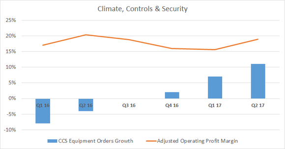 A bar chart showing equipment orders and margin at the climate, controls and security segment
