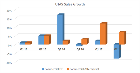 A bar chart showing UTAS sales growth