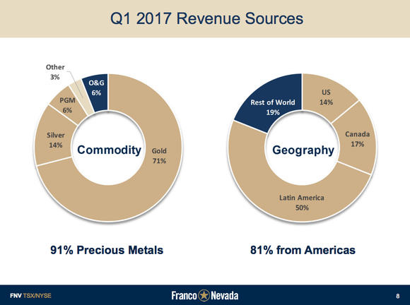 Franco Nevada gets most of its revenue from precious metals, but a little bit from energy, too