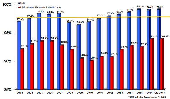 NNN occupancy versus overall REIT industry.
