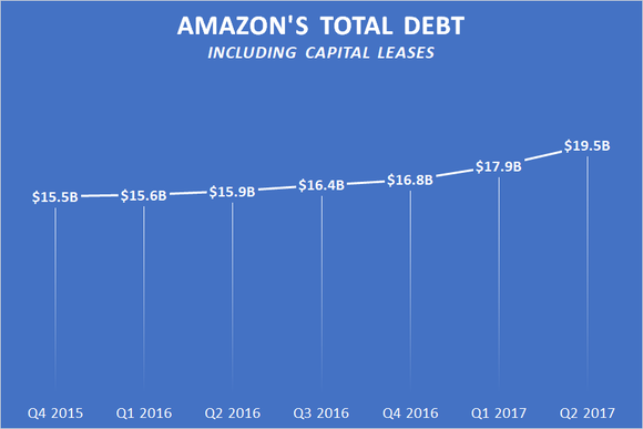 A chart showing Amazon's total debt, including capital leases.