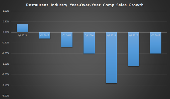 Restaurant industry comparable sales have been negative since the end of 2015, although they improved to down just 1% during the second quarter.