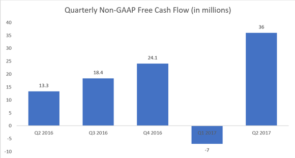 Chart showing Zynga's free cash flow over the last 5 quarters (q2 2016 = $13.3 million, q3 2016 = $18.4 million, q4 2016 = $24.1 million, q1 2017 = -$7 million, q2 2017 = $36 million.